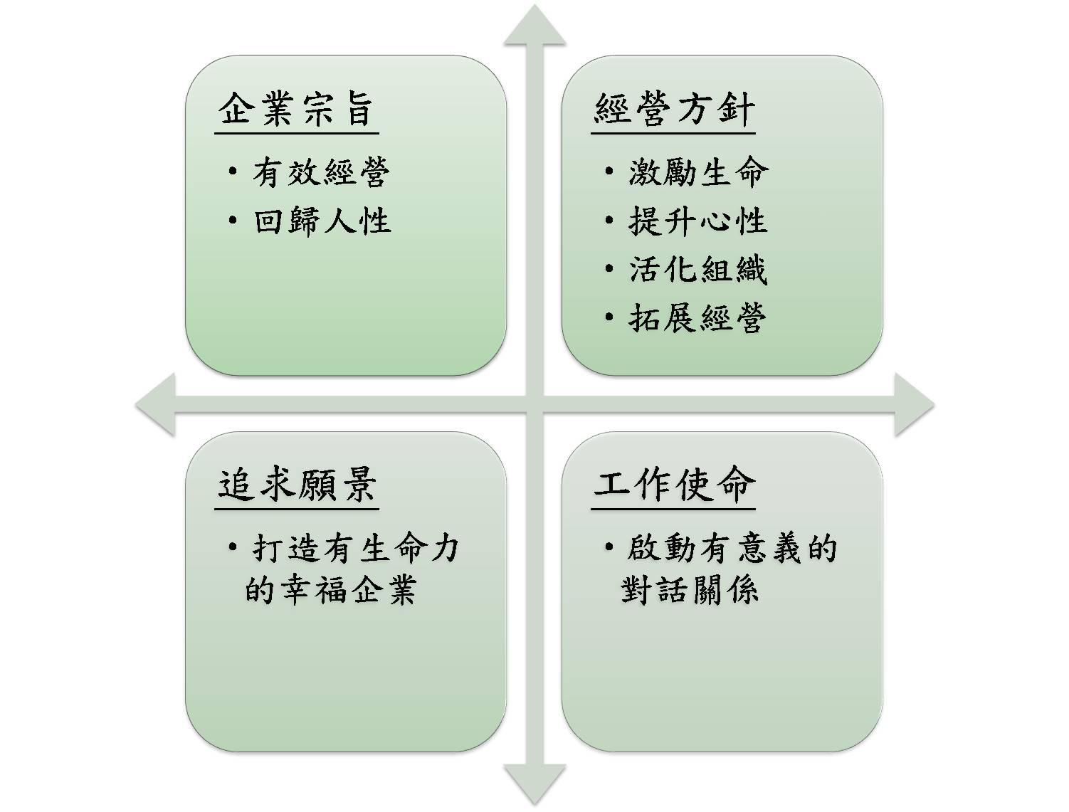 經營架構.jpg